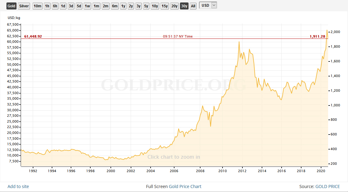 30 Years Gold Price History