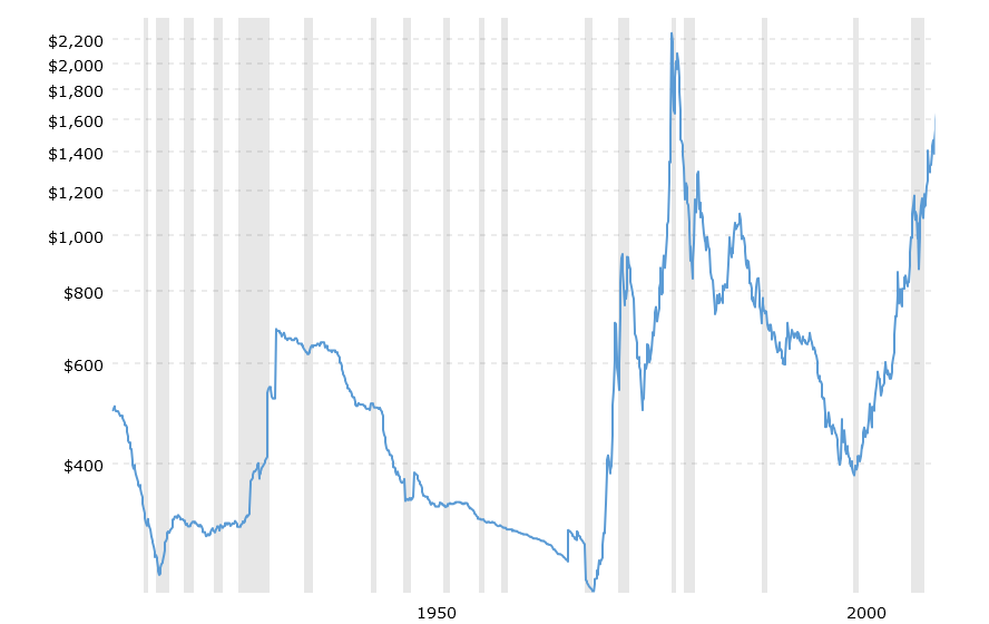 Gold Price - 100 Years Historical Chart